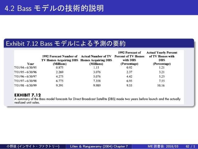 4.2 Bass モデルの技術的説明 Exhibit 7.12 Bass モデルによる予測の要約 小野滋 (インサイト・ファクトリー) Lilien & Rangaswamy (2004) Chapter 7 ME 読書会: 2018/03 6...