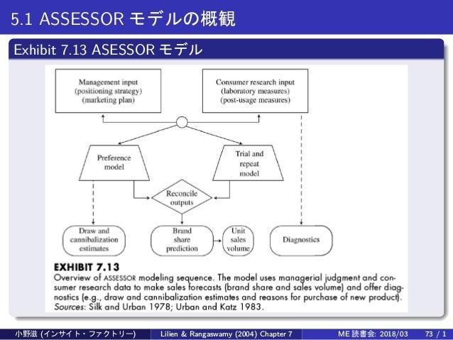 5.1 ASSESSOR モデルの概観 Exhibit 7.13 ASESSOR モデル 小野滋 (インサイト・ファクトリー) Lilien & Rangaswamy (2004) Chapter 7 ME 読書会: 2018/03 73 / 1