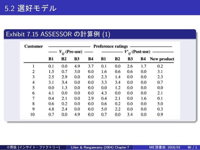 5.2 選好モデル Exhibit 7.15 ASSESSOR の計算例 (1) 小野滋 (インサイト・ファクトリー) Lilien & Rangaswamy (2004) Chapter 7 ME 読書会: 2018/03 80 / 1