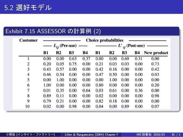 5.2 選好モデル Exhibit 7.15 ASSESSOR の計算例 (2) 小野滋 (インサイト・ファクトリー) Lilien & Rangaswamy (2004) Chapter 7 ME 読書会: 2018/03 81 / 1