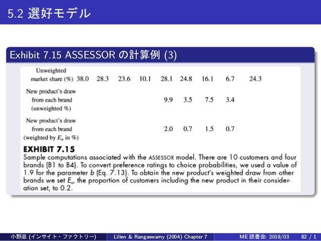 5.2 選好モデル Exhibit 7.15 ASSESSOR の計算例 (3) 小野滋 (インサイト・ファクトリー) Lilien & Rangaswamy (2004) Chapter 7 ME 読書会: 2018/03 82 / 1