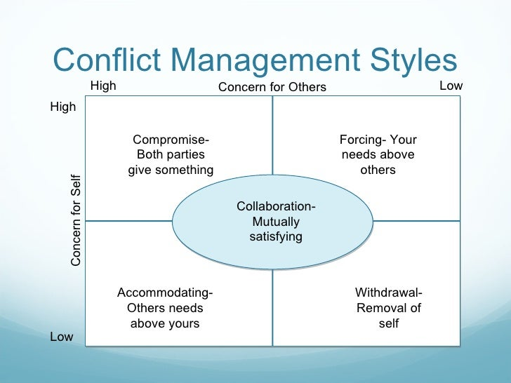 Managing Conflict in Interpersonal Relationship at Workplace