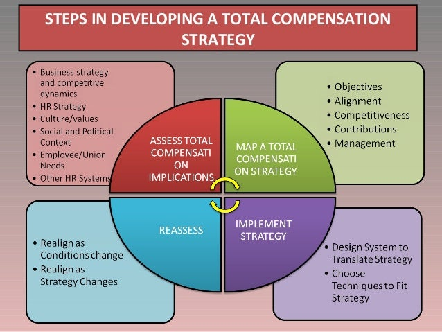 compensation and benefits strategies