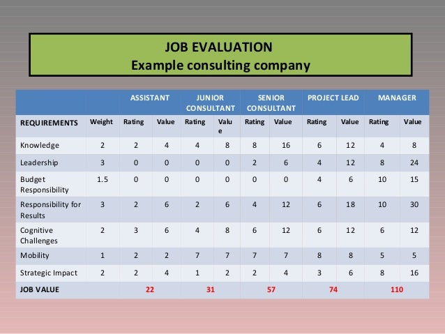 relationship between internal alignment job analysis job evaluation and job structure Assessment & evaluation  strategic planning & alignment  it is crucial to fully understand the nature of that job job analysis provides a way to develop.