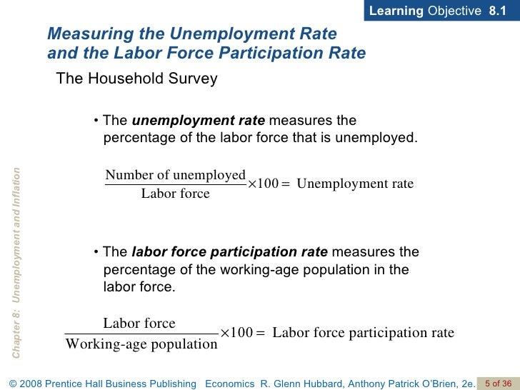 Labor Force Participation Rate vs. Recession
