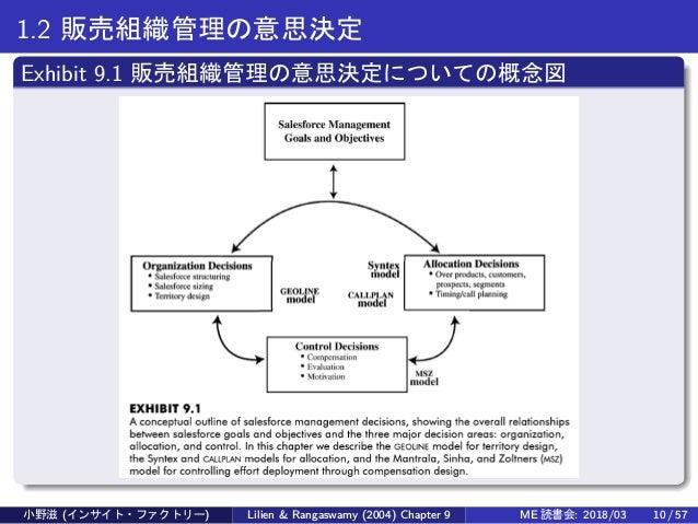 1.2 販売組織管理の意思決定 Exhibit 9.1 販売組織管理の意思決定についての概念図 小野滋 (インサイト・ファクトリー) Lilien & Rangaswamy (2004) Chapter 9 ME 読書会: 2018/03 10...