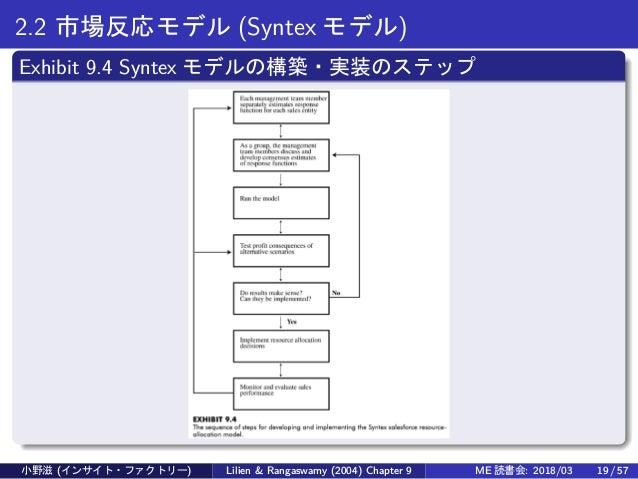 2.2 市場反応モデル (Syntex モデル) Exhibit 9.4 Syntex モデルの構築・実装のステップ 小野滋 (インサイト・ファクトリー) Lilien & Rangaswamy (2004) Chapter 9 ME 読書会:...