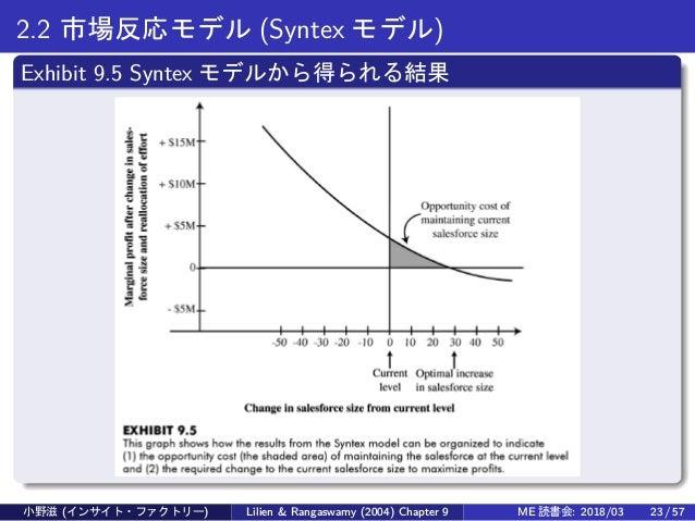 2.2 市場反応モデル (Syntex モデル) Exhibit 9.5 Syntex モデルから得られる結果 小野滋 (インサイト・ファクトリー) Lilien & Rangaswamy (2004) Chapter 9 ME 読書会: 20...