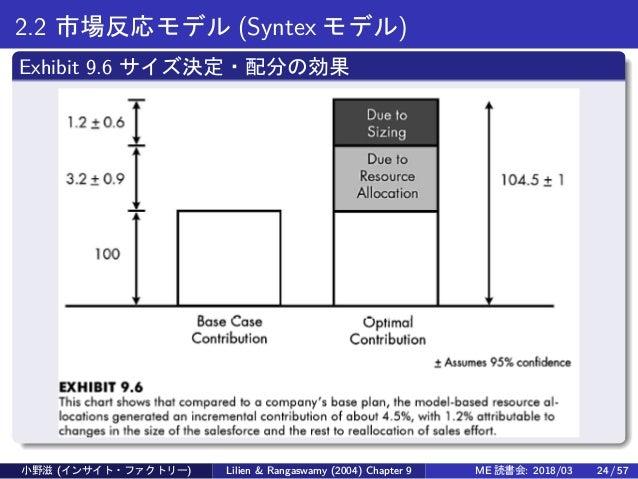 2.2 市場反応モデル (Syntex モデル) Exhibit 9.6 サイズ決定・配分の効果 小野滋 (インサイト・ファクトリー) Lilien & Rangaswamy (2004) Chapter 9 ME 読書会: 2018/03 2...