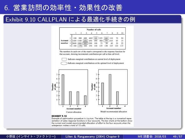 6. 営業訪問の効率性・効果性の改善 Exhibit 9.10 CALLPLAN による最適化手続きの例 小野滋 (インサイト・ファクトリー) Lilien & Rangaswamy (2004) Chapter 9 ME 読書会: 2018/...
