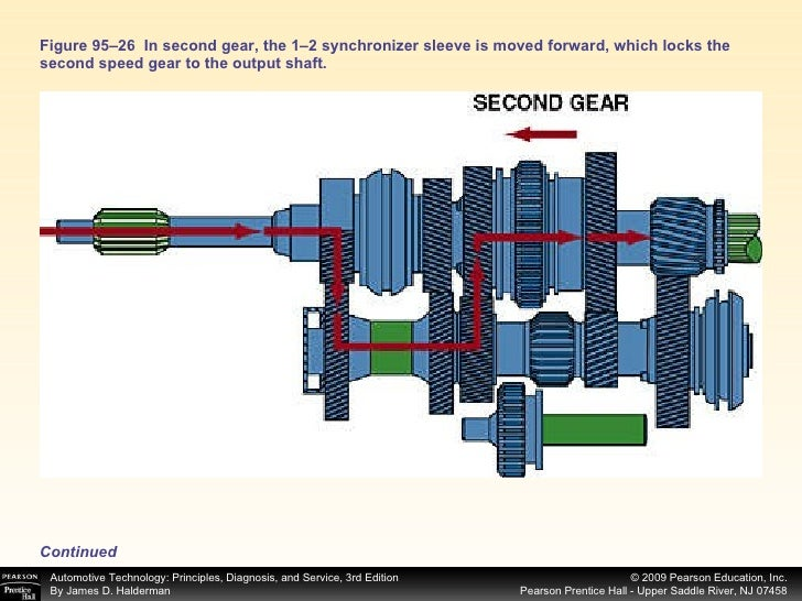 chap95 rh slideshare net Transmission Synchronizer Problems Transmission Synchro-Gear