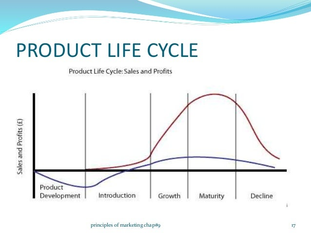 new product development and product lifecycle strategies