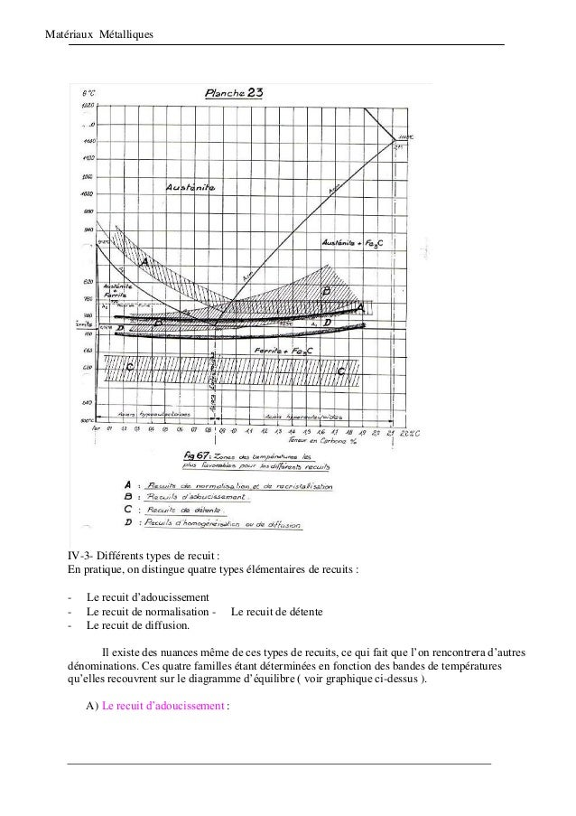 Matériaux Métalliques IV-3- Différents types de recuit : En pratique, on distingue quatre types élémentaires de recuits : ...
