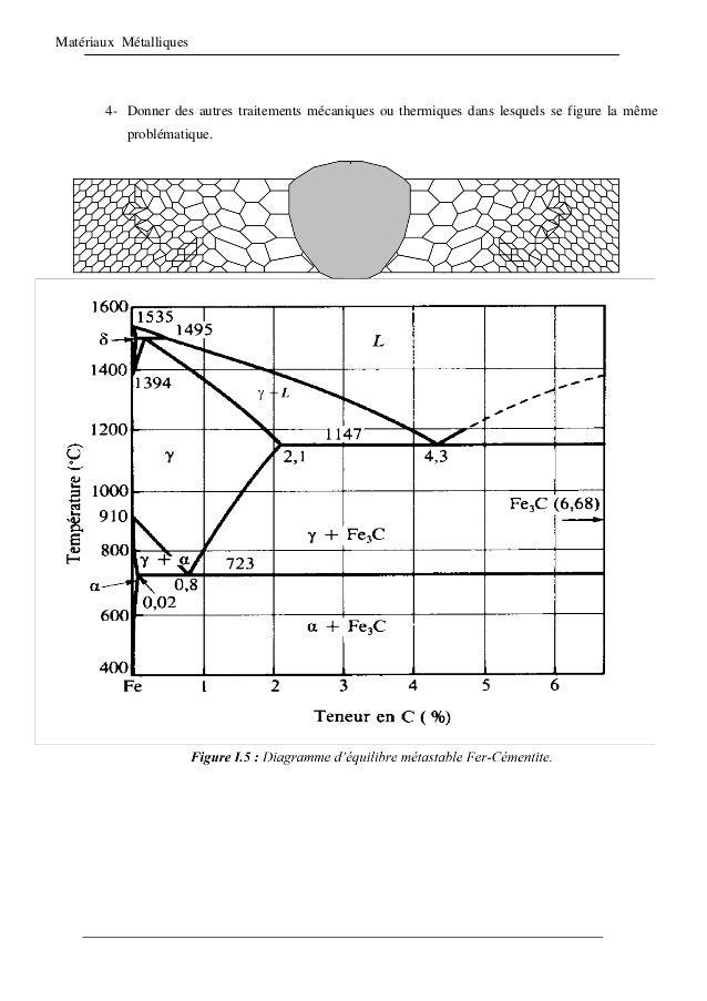 Matériaux Métalliques 4- Donner des autres traitements mécaniques ou thermiques dans lesquels se figure la même problémati...