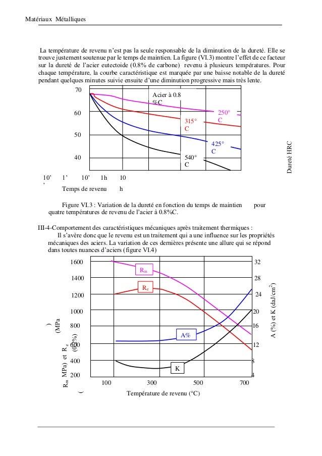 Matériaux Métalliques La température de revenu n'est pas la seule responsable de la diminution de la dureté. Elle se trouv...