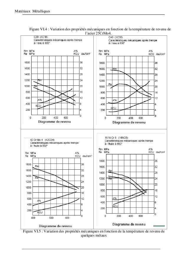 Matériaux Métalliques Figure VI.4 : Variation des propriétés mécaniques en fonction de la température de revenu de l'acier...