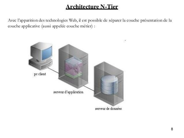 Architecture n tiers et orient e services for Architecture n tiers