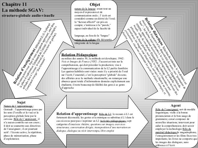 Chapitre 11 La méthode SGAV: structuro-globale audio-visuelle Objet nature de la langue: avant tout un moyen d'expression ...
