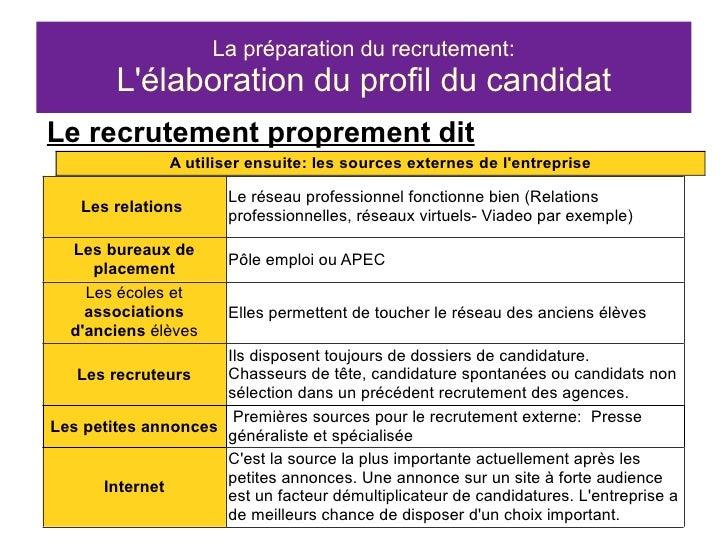 Chapitre 1 s3nrc le recrutement d 39 un nouveau collaborateur - Grille d evaluation d un employe ...