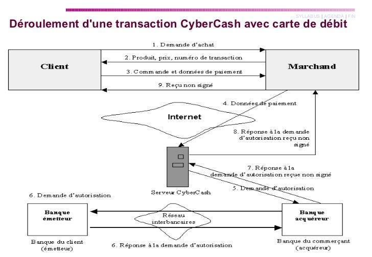 Déroulement d'une transaction CyberCash avec carte de débit