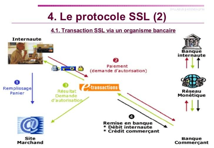 4.1. Transaction SSL via un organisme bancaire 4. Le protocole SSL (2)