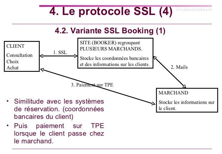 4.2. Variante SSL Booking (1) CLIENT Consultation Choix  Achat SITE (BOOKER) regroupant PLUSIEURS MARCHANDS. Stocke les co...