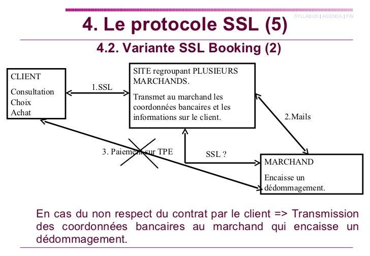 4.2. Variante SSL Booking (2) CLIENT Consultation Choix  Achat SITE regroupant PLUSIEURS MARCHANDS. Transmet au marchand l...