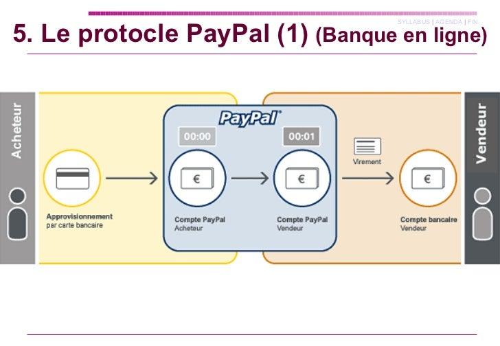 5. Le protocle PayPal (1)  (Banque en ligne)