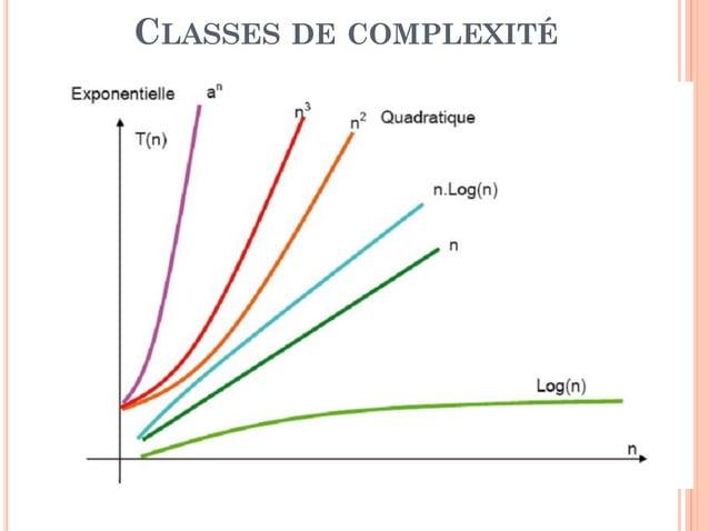 14 CLASSES DE COMPLEXITÉ Classe Notation O Exemple Constante O(1) Accéderau premierélémentd'un ensemble de données Linéair...