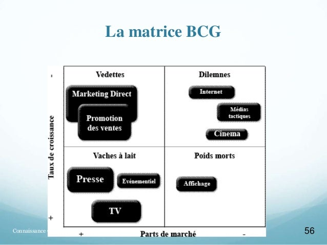 bcg matrix nissan This the detailed bcg matrix analysis of nissan which is one of the renowned  company have been operating in automobile industry.