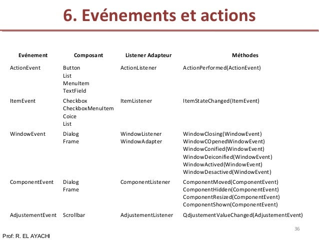 6. Evénements et actions Prof: R. EL AYACHI 36 Evénement Composant Listener Adapteur Méthodes ActionEvent Button List Menu...