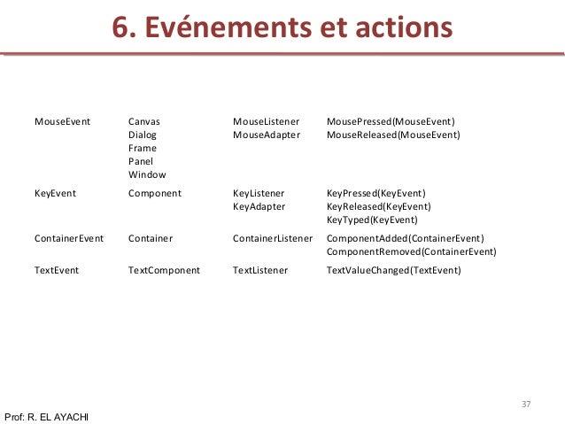 6. Evénements et actions Prof: R. EL AYACHI 37 MouseEvent Canvas Dialog Frame Panel Window MouseListener MouseAdapter Mous...