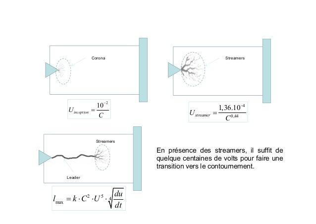 chapitre interfaces isolation externe