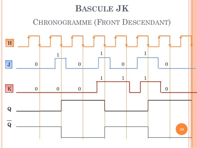 Chapitre iii circuits s quentiels - Bascule jk table de verite ...