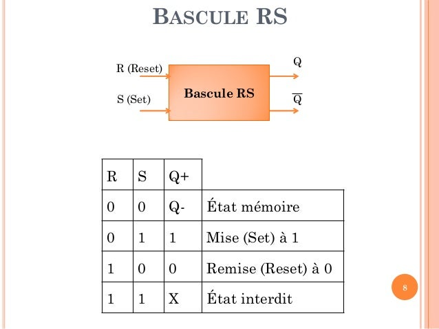 Chapitre iii circuits s quentiels for Bascule rs cours