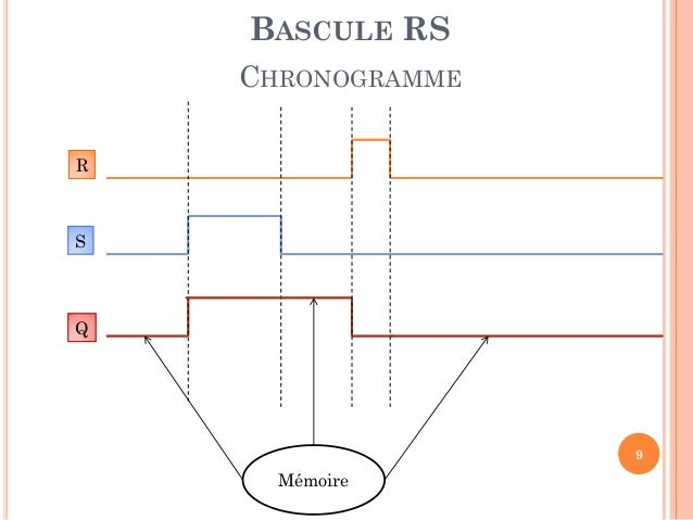 Chapitre iii circuits s quentiels for Chronogramme bascule rs
