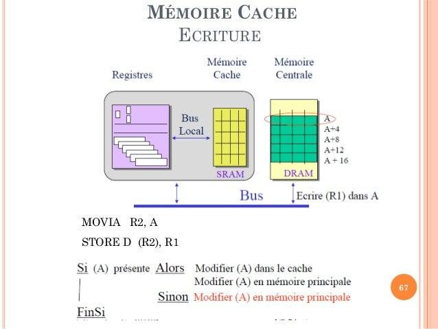 Probleme de memoire cache