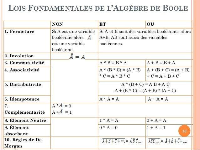 Algebre de boole simplification