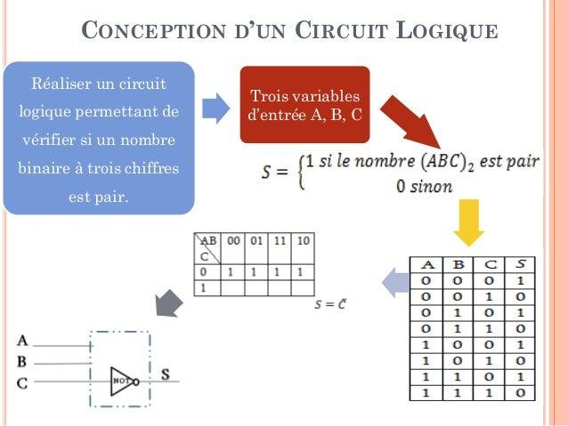 Chapitre i rappel sur l 39 alg bre de boole for Cours circuit logique