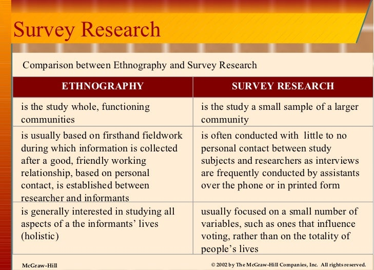Survey Research Comparison between Ethnography and Survey Research ETHNOGRAPHY SURVEY RESEARCH is the study whole, functio...