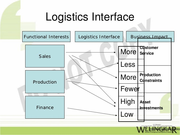 logistics interfaces with manufacturing operations