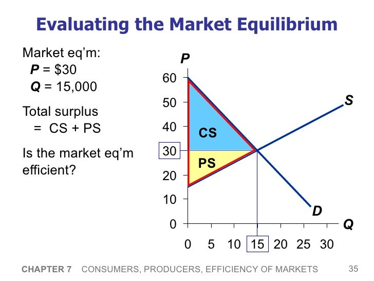 market equilibrium real world example Rent, vacancy and equilibrium in real estate markets  a real estate market in long-run equilibrium k  for example, if the market begins in long-run.