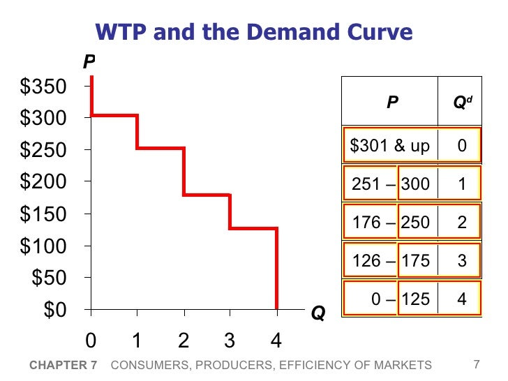 saucer shaped demand curve A graph of avc is a u-shaped or saucer-shaped curve because total variable   ar curve is considered as a price line or demand curve marginal revenue.