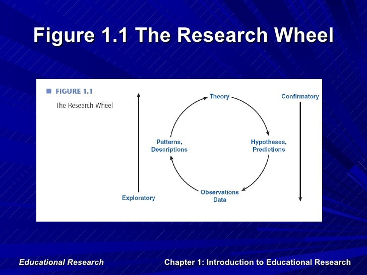 Figure 1.1 The Research WheelEducational Research   Chapter 1: Introduction to Educational Research