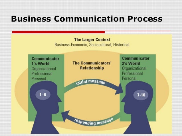 understanding communication process in the workplace Understanding communication at workplace learning outcomes - to  understand the process necessary for effective communication - to identify  barriers and.