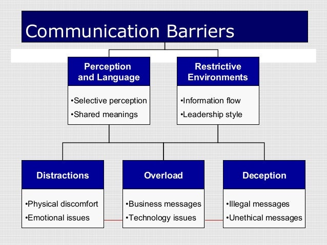 communication barriers in workplace essay Free communication barriers in workplace papers, essays, and research papers.