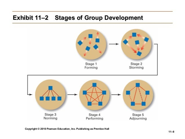 five pages of group development Team goals ▫ effective teams develop and progress through a series of  recognizable stages  five suggestions for gatherings that are simply groups ▫  students then  1995–2008.