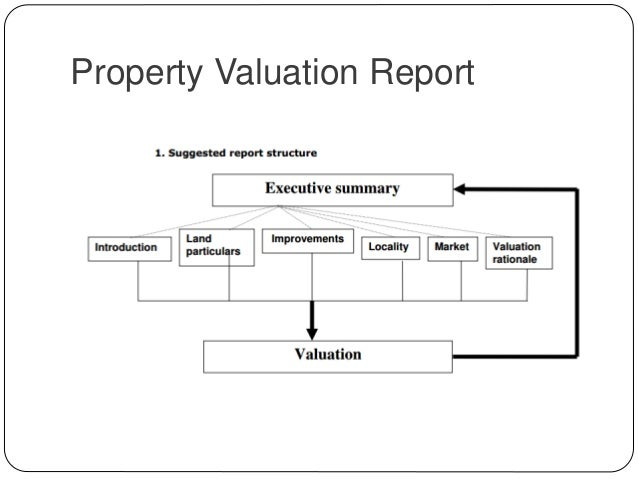 Chapter   Valuation