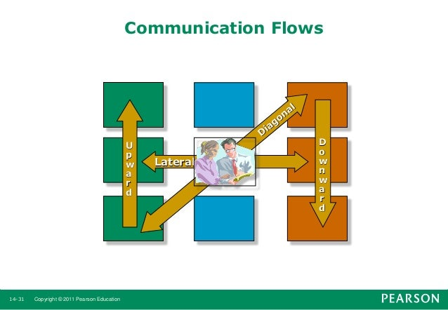 flow of communication in an organization