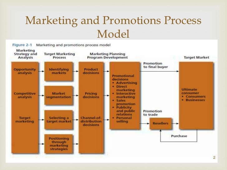 Marketing and Promotions Process          Model (contd.)                             Four major components:    the orga...